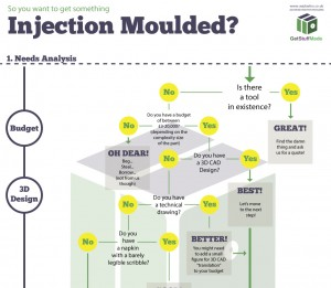 Injection moulding quotation project flowchart