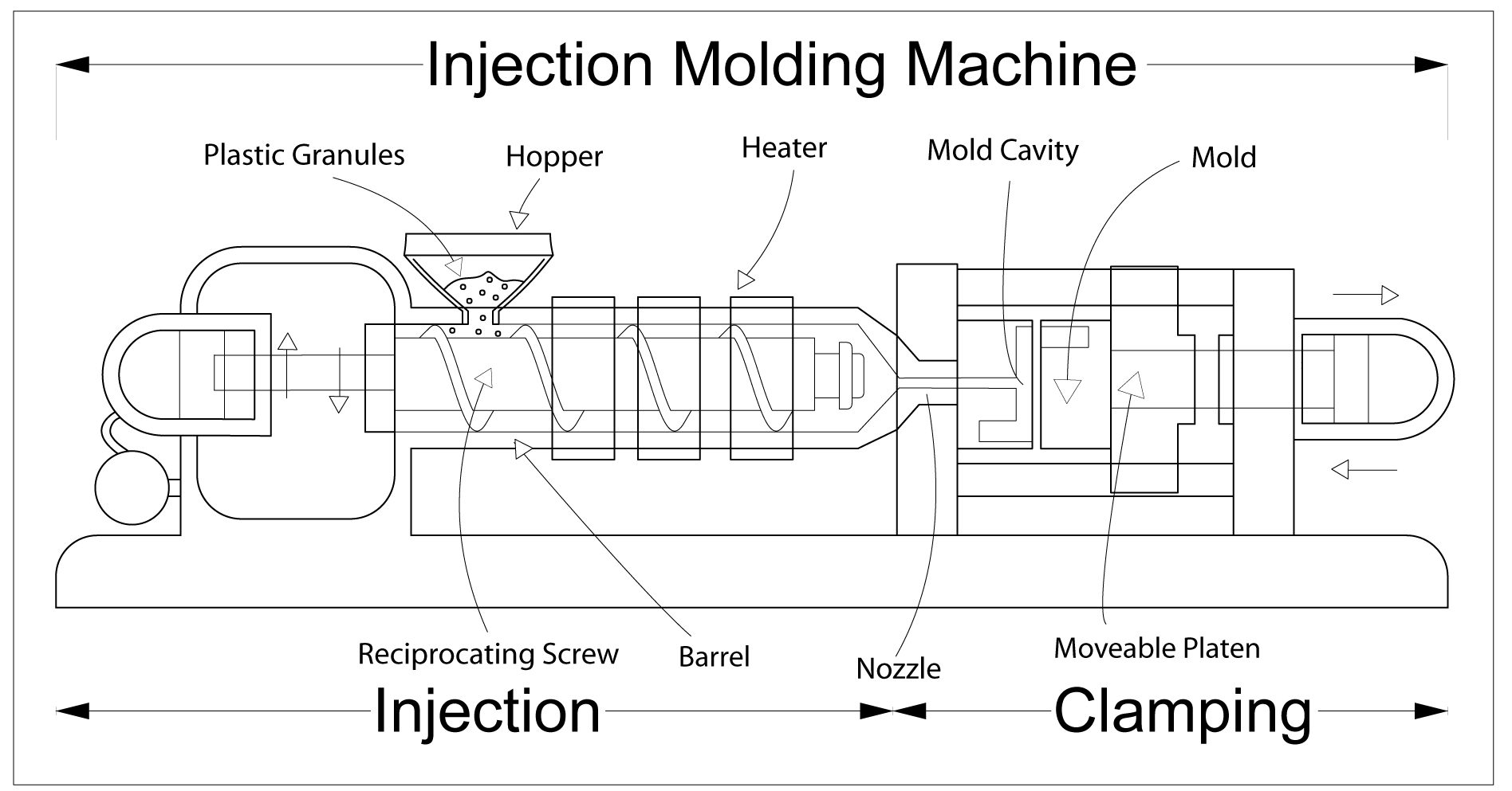 injection moulding machine process