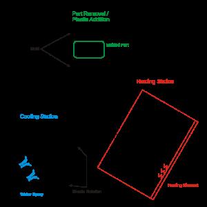 Rotational moulding process