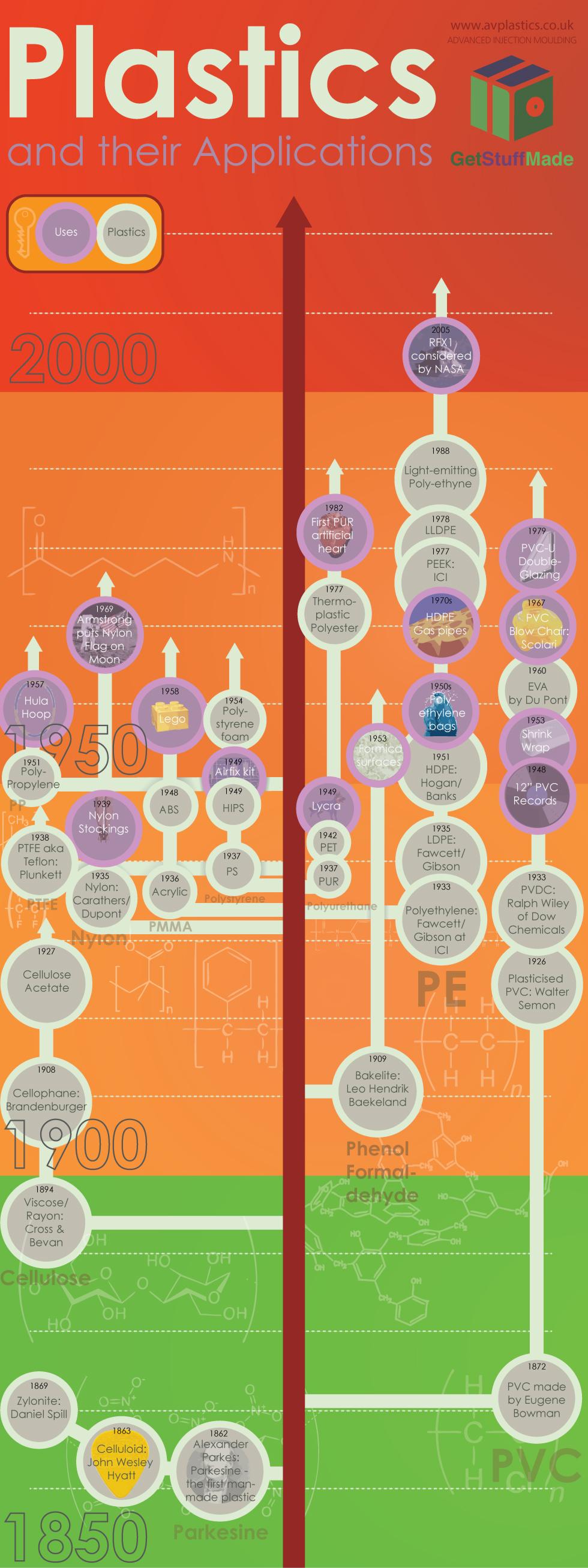 Injection Moulding Plastics Infographic Plastics History