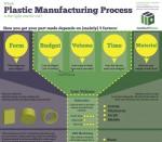 Plastics Process Infographic