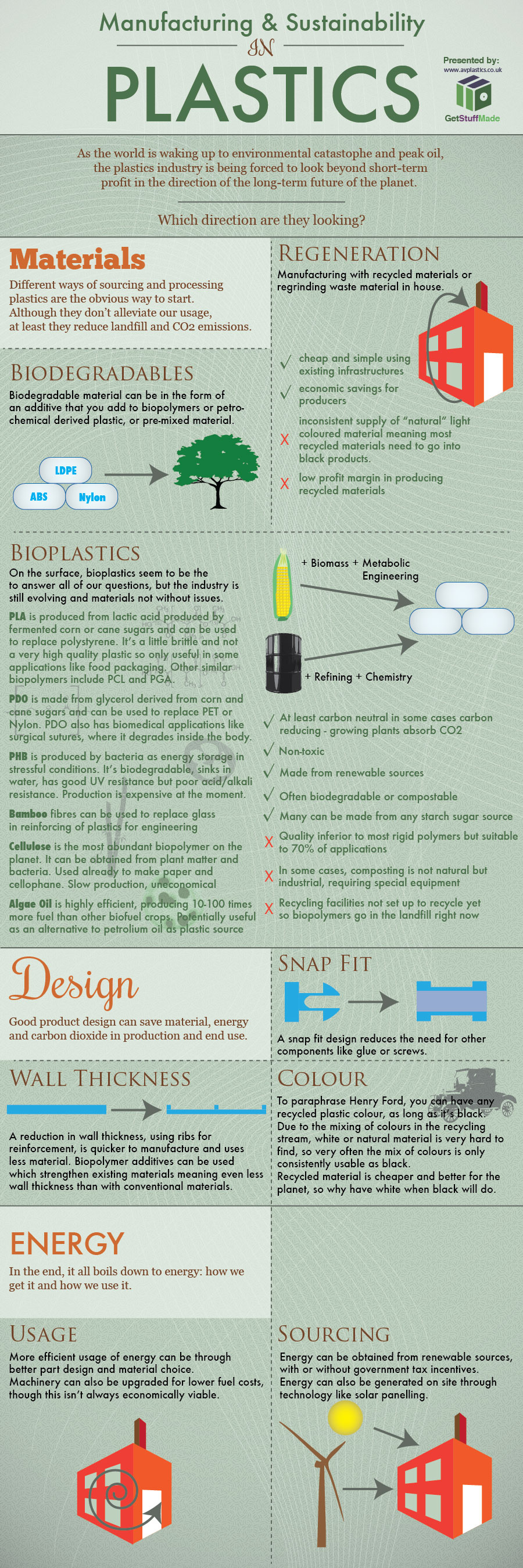 manufacturing and sustainability in plastics biopolymers and bioplastics infographic